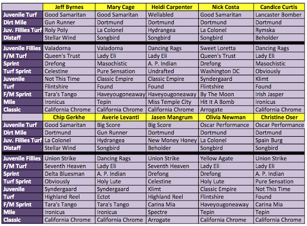 2016 Breeders Cup Horse Racing Nation Staff Picks