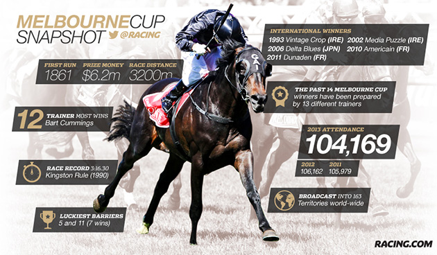 Who Can Win The Melbourne Cup